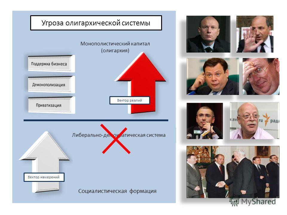 Угроза олигархической системы Либерально-демократическая система Социалистическая формация Монополистический капитал (олигархия) Вектор намерений Вектор реалий
