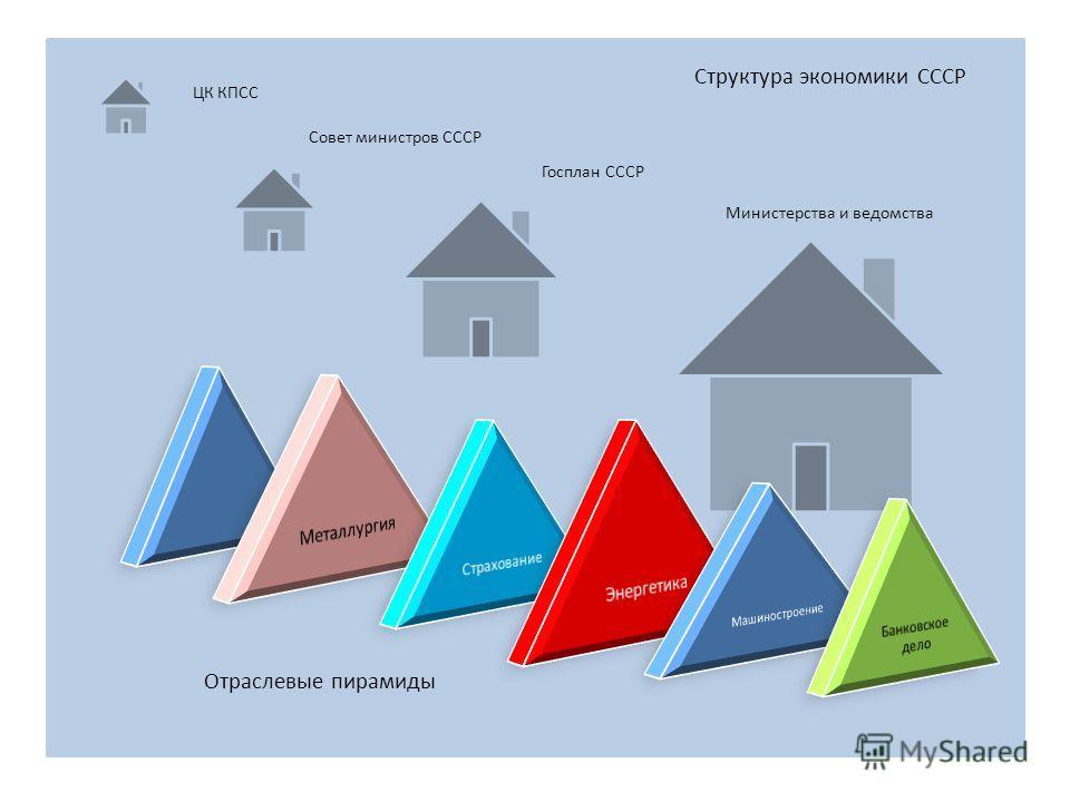 Структура экономики СССР Отраслевые пирамиды Совет министров СССР ЦК КПСС Министерства и ведомства Госплан СССР