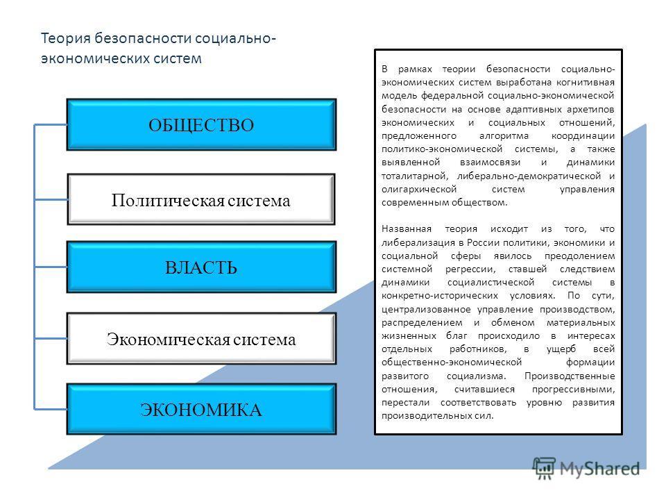 ОБЩЕСТВО Политическая система ВЛАСТЬ Экономическая система ЭКОНОМИКА В рамках теории безопасности социально- экономических систем выработана когнитивная модель федеральной социально-экономической безопасности на основе адаптивных архетипов экономичес