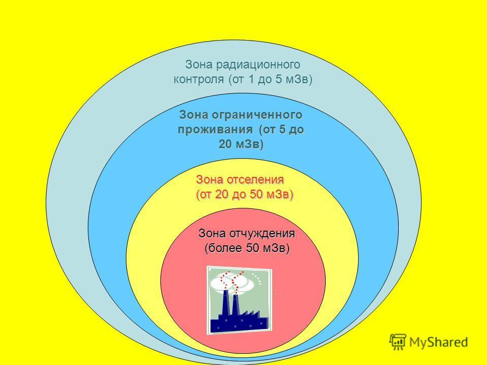 НРБ – 99 (приложение 5) предусмотрены следующие критерии вмешательства на загрязненных территориях: На территориях,где годовая эффективная доза не превышает 1 м Зв, проводится обычный радиационный контроль. При дозах более 1 м Зв территория делится н