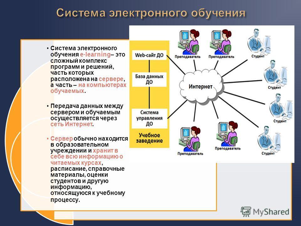 Система электронного обучения e-learning– это сложный комплекс программ и решений, часть которых расположена на сервере, а часть – на компьютерах обучаемых. Передача данных между сервером и обучаемым осуществляется через сеть Интернет. Сервер обычно