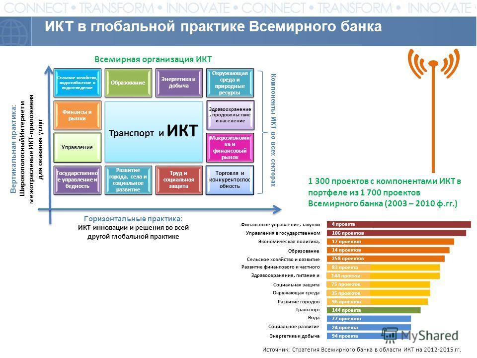 ИКТ в глобальной практике Всемирного банка Вертикальная практика: Широкополосный Интернет и межотраслевые ИКТ-приложения для оказания услуг Компоненты ИКТ во всех секторах 1 300 проектов с компонентами ИКТ в портфеле из 1 700 проектов Всемирного банк