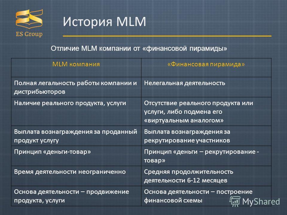 Отличие MLM компании от «финансовой пирамиды» MLM компания«Финансовая пирамида» Полная легальность работы компании и дистрибьюторов Нелегальная деятельность Наличие реального продукта, услуги Отсутствие реального продукта или услуги, либо подмена его