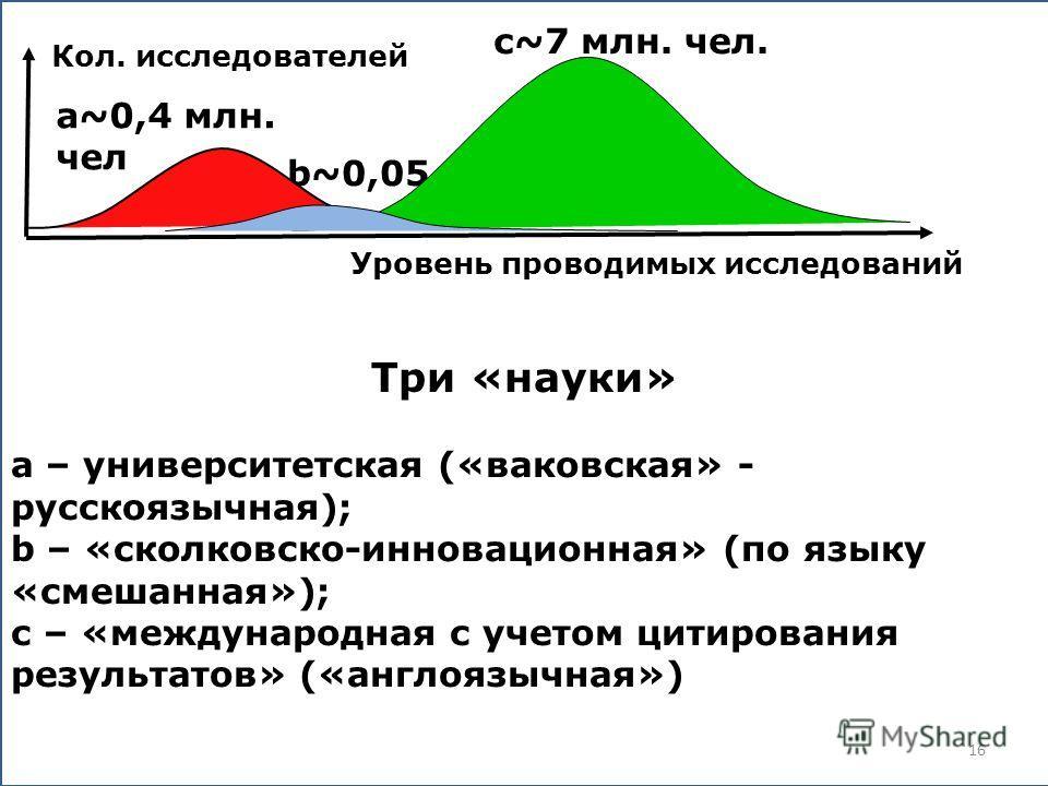 Кол. исследователей a~0,4 млн. чел b~0,05 c Уровень проводимых исследований Три «науки» а – университетская («ваковская» - русскоязычная); b – «сколковско-инновационная» (по языку «смешанная»); с – «международная с учетом цитирования результатов» («а