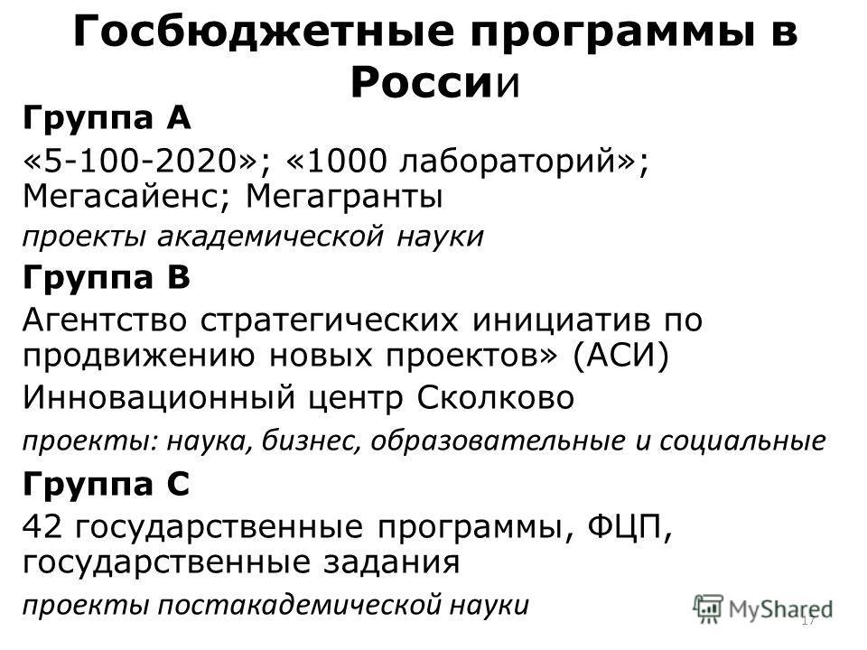 Госбюджетные программы в России Группа А «5-100-2020»; «1000 лабораторий»; Мегасайенс; Мегагранты проекты академической науки Группа В Агентство стратегических инициатив по продвижению новых проектов» (АСИ) Инновационный центр Сколково проекты: наука