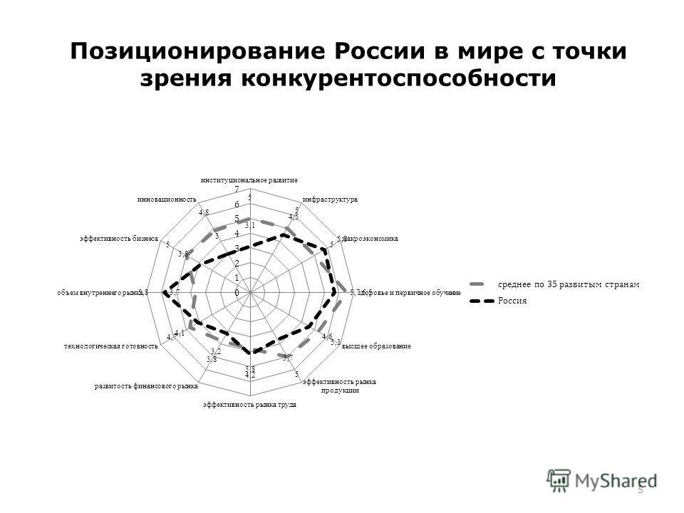 Позиционирование России в мире с точки зрения конкурентоспособности 5