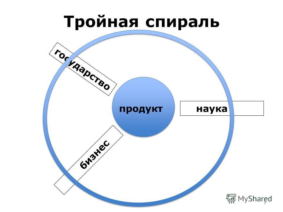 Тройная спираль государство бизнес наука продукт 8