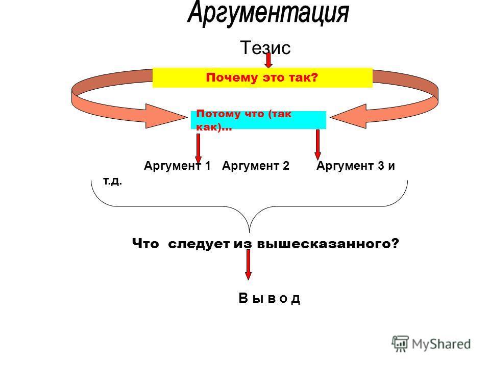 Тезис Почему это так? Потому что (так как)… Аргумент 1 Аргумент 2 Аргумент 3 и т.д. Что следует из вышесказанного? В ы в о д