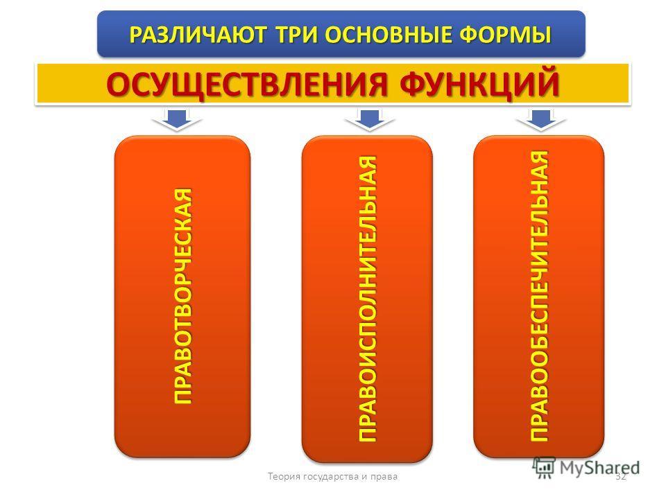 Теория государства и права 32 РАЗЛИЧАЮТ ТРИ ОСНОВНЫЕ ФОРМЫ ПРАВОТВОРЧЕСКАЯПРАВОТВОРЧЕСКАЯПРАВООБЕСПЕЧИТЕЛЬНАЯПРАВООБЕСПЕЧИТЕЛЬНАЯ ОСУЩЕСТВЛЕНИЯ ФУНКЦИЙ ПРАВОИСПОЛНИТЕЛЬНАЯПРАВОИСПОЛНИТЕЛЬНАЯ