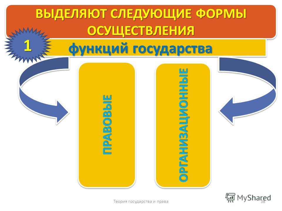Теория государства и права 38 ВЫДЕЛЯЮТ СЛЕДУЮЩИЕ ФОРМЫ ОСУЩЕСТВЛЕНИЯ ПРАВОВЫЕПРАВОВЫЕ ОРГАНИЗАЦИОННЫЕОРГАНИЗАЦИОННЫЕ функций государства 1