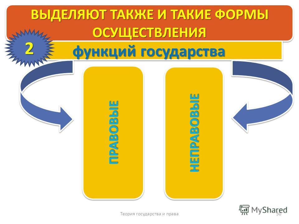 Теория государства и права 50 ВЫДЕЛЯЮТ ТАКЖЕ И ТАКИЕ ФОРМЫ ОСУЩЕСТВЛЕНИЯ ПРАВОВЫЕПРАВОВЫЕ НЕПРАВОВЫЕНЕПРАВОВЫЕ функций государства 2