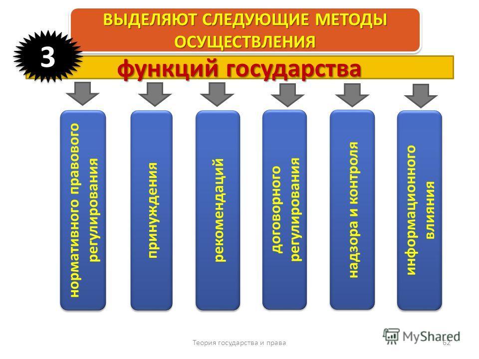 Теория государства и права 62 ВЫДЕЛЯЮТ СЛЕДУЮЩИЕ МЕТОДЫ ОСУЩЕСТВЛЕНИЯ принуждения нормативного правового регулирования рекомендаций договорного регулирования функций государства 33 надзора и контроля информационного влияния