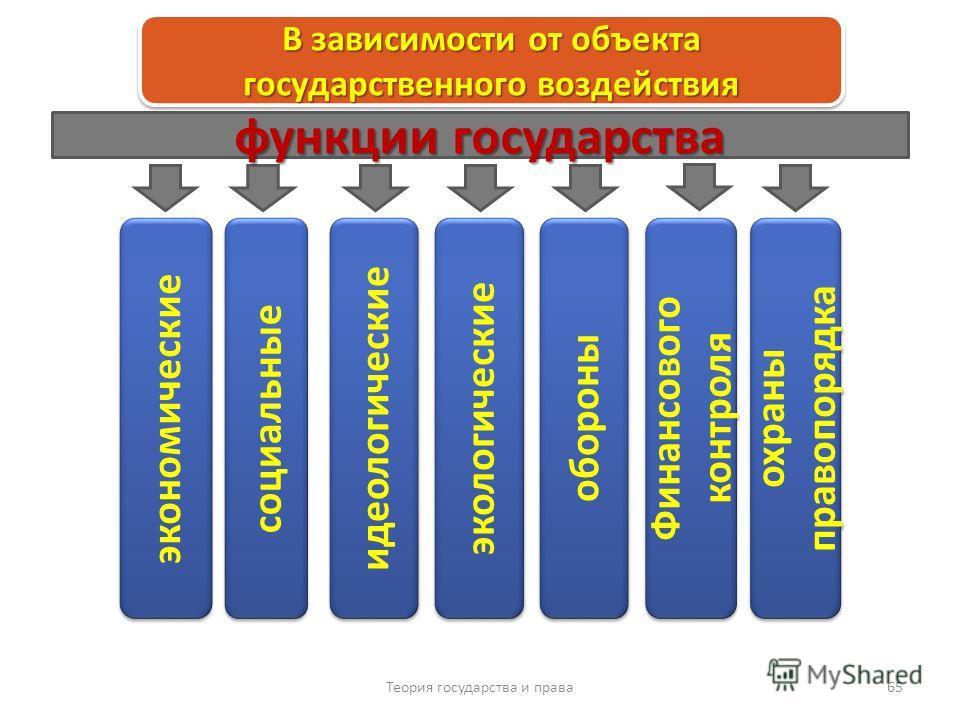 Теория государства и права 65 В зависимости от объекта государственного воздействия социальные охраны правопорядка экономические обороны Финансового контроля идеологические экологические функции государства
