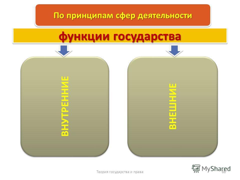 Теория государства и права 66 По принципам сфер деятельности ВНУТРЕННИЕ ВНЕШНИЕ функции государства