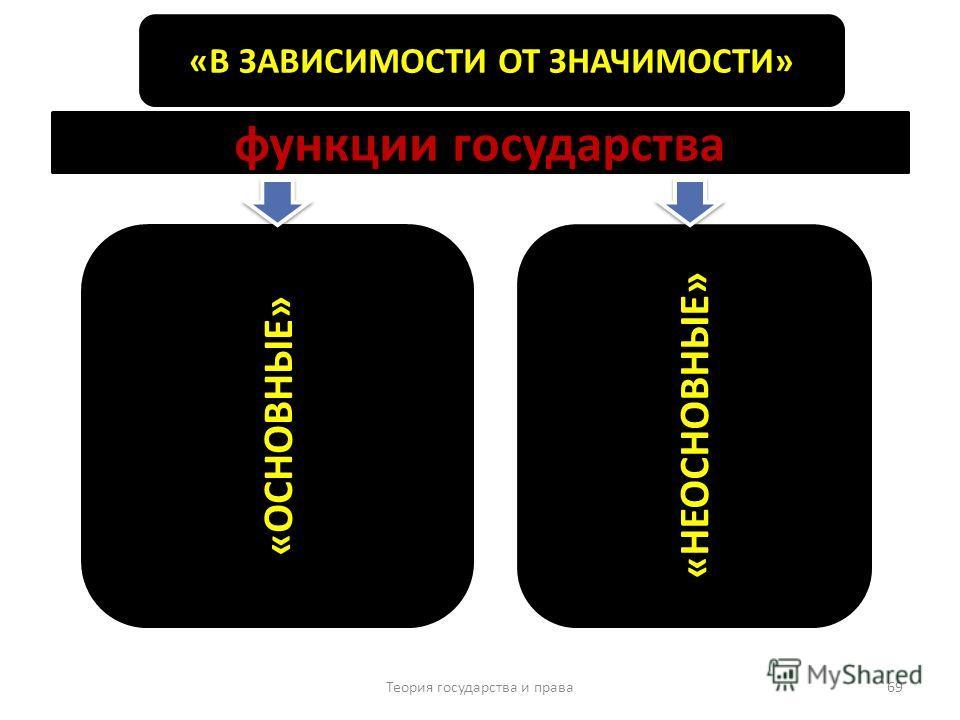 Теория государства и права 69 «В ЗАВИСИМОСТИ ОТ ЗНАЧИМОСТИ» «ОСНОВНЫЕ» «НЕОСНОВНЫЕ» функции государства