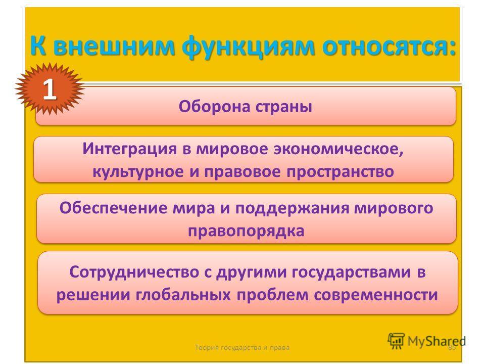 К внешним функциям относятся: Теория государства и права 85 Оборона страны Интеграция в мировое экономическое, культурное и правовое пространство Обеспечение мира и поддержания мирового правопорядка Сотрудничество с другими государствами в решении гл