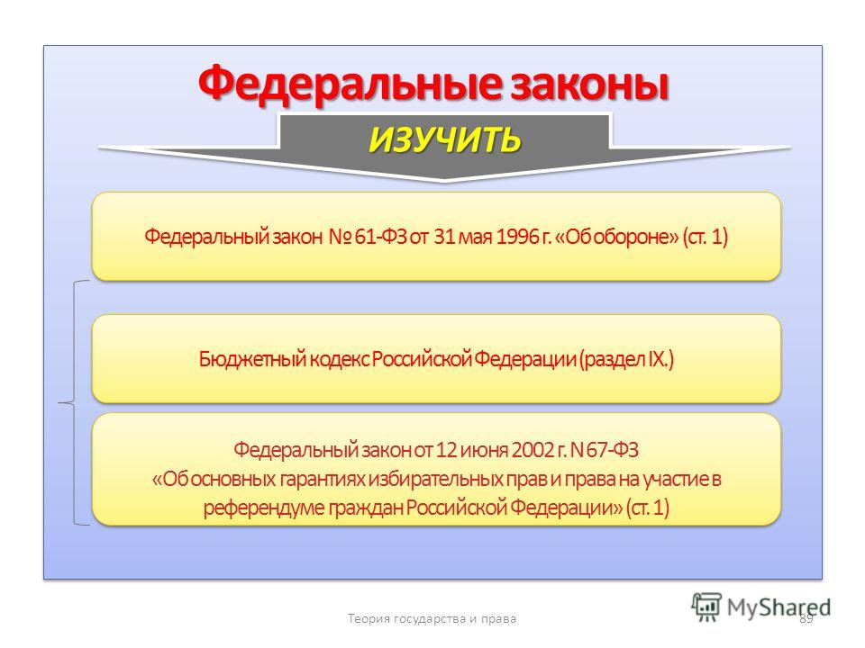 Федеральные законы Теория государства и права 89 Федеральный закон 61-ФЗ от 31 мая 1996 г. «Об обороне» (ст. 1) Федеральный закон от 12 июня 2002 г. N 67-ФЗ «Об основных гарантиях избирательных прав и права на участие в референдуме граждан Российской