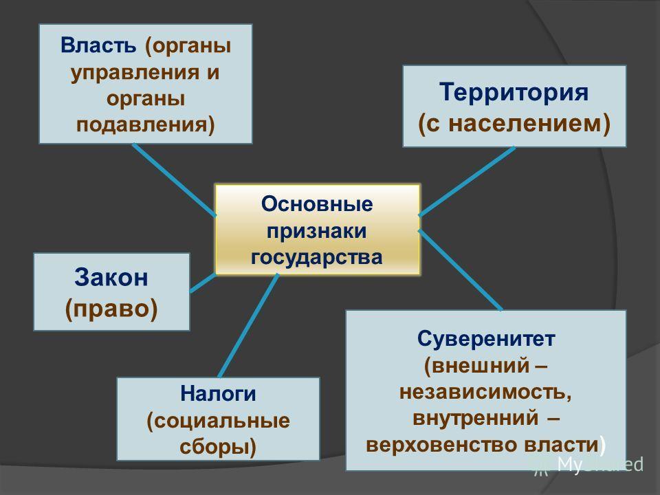 Основные признаки государства Власть (органы управления и органы подавления) Территория (с населением) Закон (право) Суверенитет (внешний – независимость, внутренний – верховенство власти) Налоги (социальные сборы)