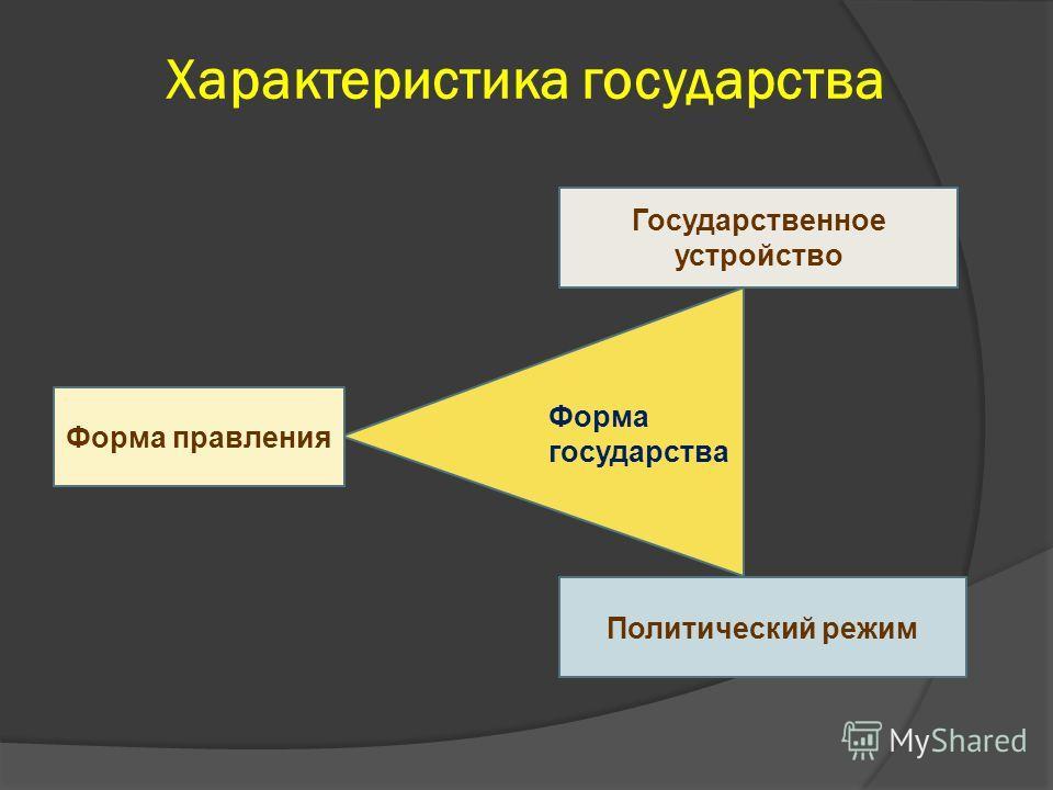 Характеристика государства Формагосударства Государственное устройство Политический режим Форма правления