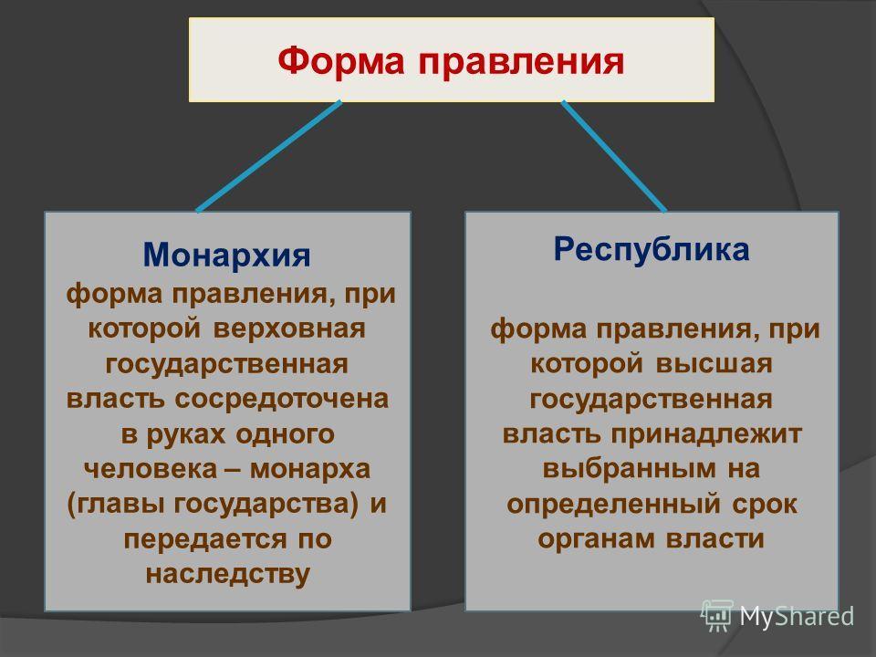 Форма правления Монархия форма правления, при которой верховная государственная власть сосредоточена в руках одного человека – монарха (главы государства) и передается по наследству Республика форма правления, при которой высшая государственная власт