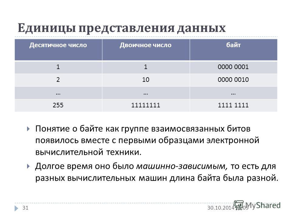 Единицы представления данных 30.10.2014 11:1131 Десятичное число Двоичное числобайт 110000 0001 2100000 0010 ……… 255111111111111 Понятие о байте как группе взаимосвязанных битов появилось вместе с первыми образцами электронной вычислительной техники.