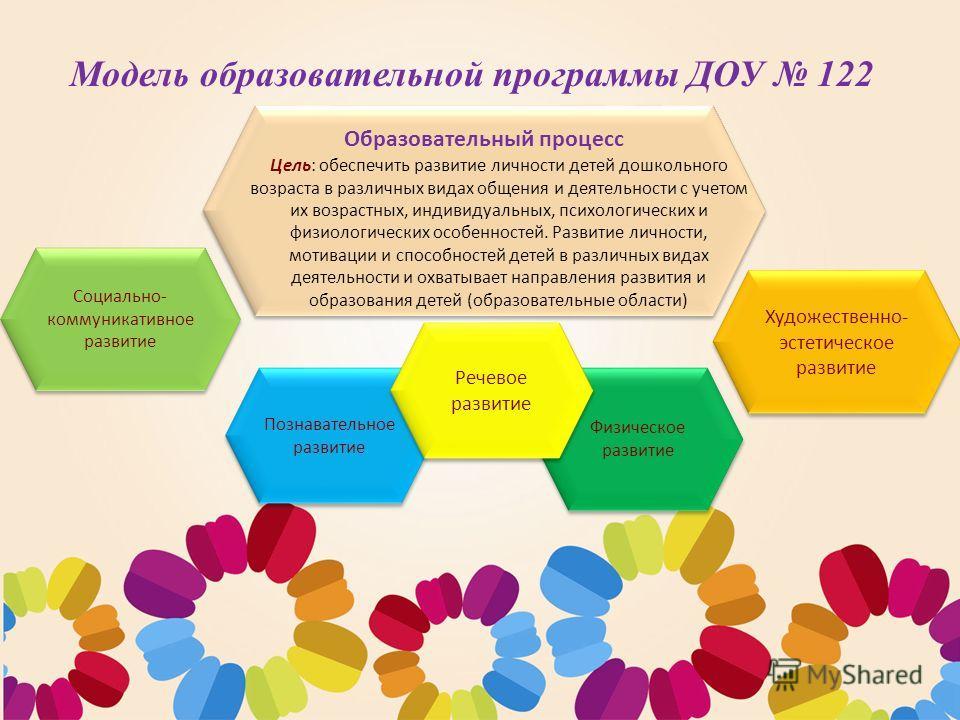 Образовательная программа ДОУ 122 г. Рязани в соответствии с ФГОС