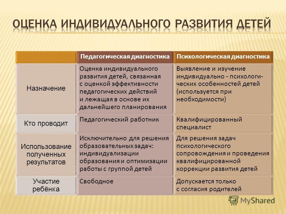 Педагогическая диагностика Психологическая диагностика Назначение Оценка индивидуального развития детей, связанная с оценкой эффективности педагогических действий и лежащая в основе их дальнейшего планирования Выявление и изучение индивидуально психо