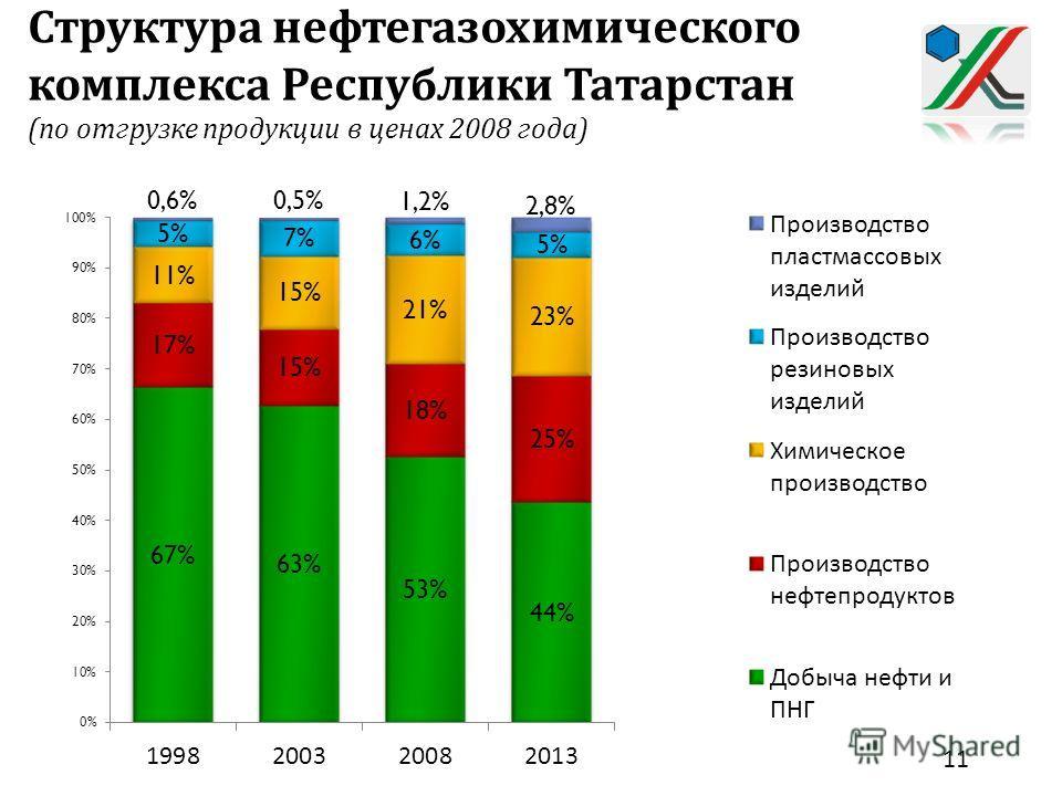 Структура нефтегазохимического комплекса Республики Татарстан ( по отгрузке продукции в ценах 2008 года ) 11