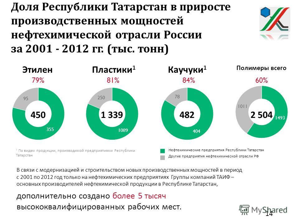 Основные результаты деятельности предприятий нефтехимии Республики Татарстан за 2001 – 2012 гг. 79%81%84%60% 1 По видам продукции, производимой предприятиями Республики Татарстан Нефтехимические предприятия Республики Татарстан Другие предприятия неф