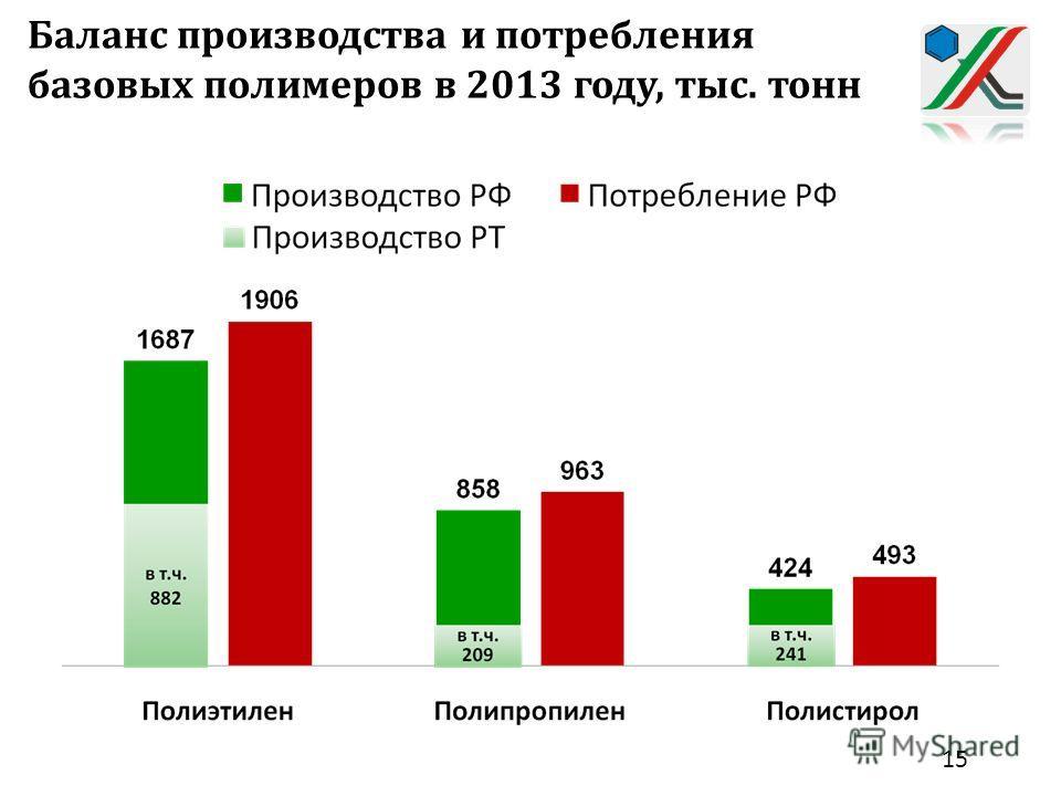 Баланс производства и потребления базовых полимеров в 2013 году, тыс. тонн 15