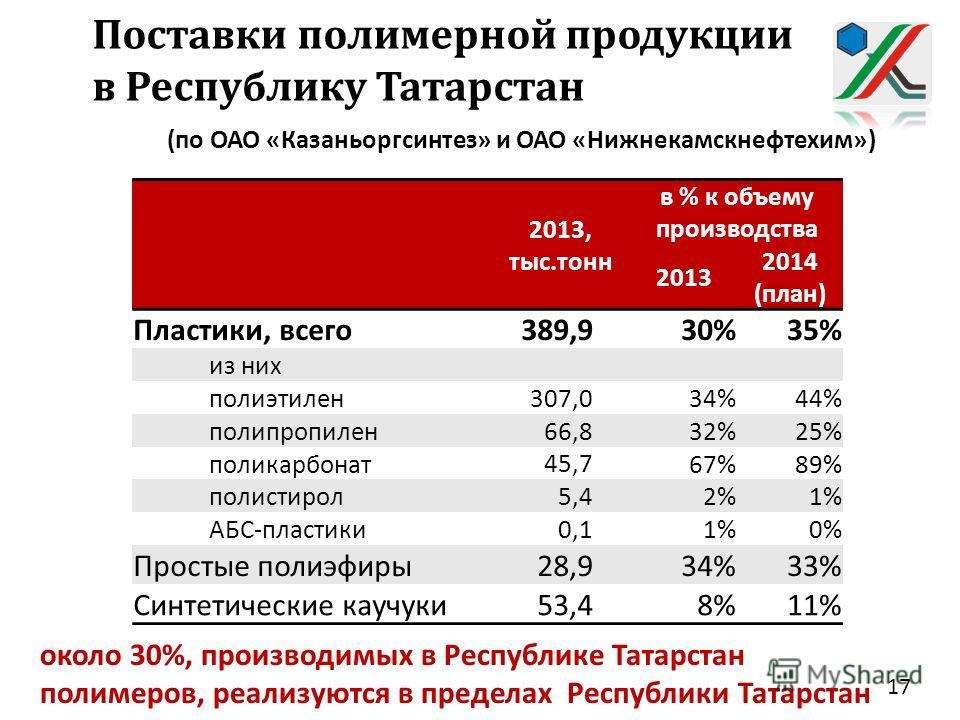Поставки полимерной продукции в Республику Татарстан 2013, тыс. тонн в % к объему производства 2013 2014 ( план ) Пластики, всего 389,9 30%35% из них полиэтилен 307,0 34%44% полипропилен 66,8 32%25% поликарбонат 45,7 67%89% полистирол 5,4 2%1% АБС -