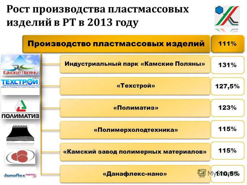 Производство пластмассовых изделий Индустриальный парк «Камские Поляны» «Техстрой» «Полиматиз» «Полимерхолодтехника»«Камский завод полимерных материалов»«Данафлекс-нано» 111% 131% 127,5% 123% 115% 110,5%
