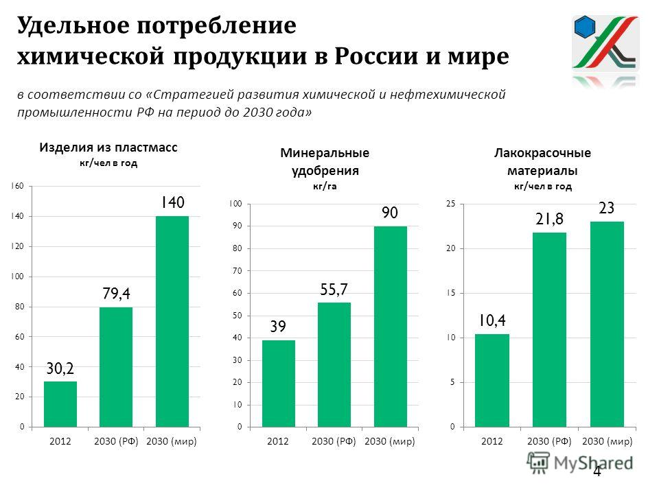 Удельное потребление химической продукции в России и мире в соответствии со « Стратегией развития химической и нефтехимической промышленности РФ на период до 2030 года » 4
