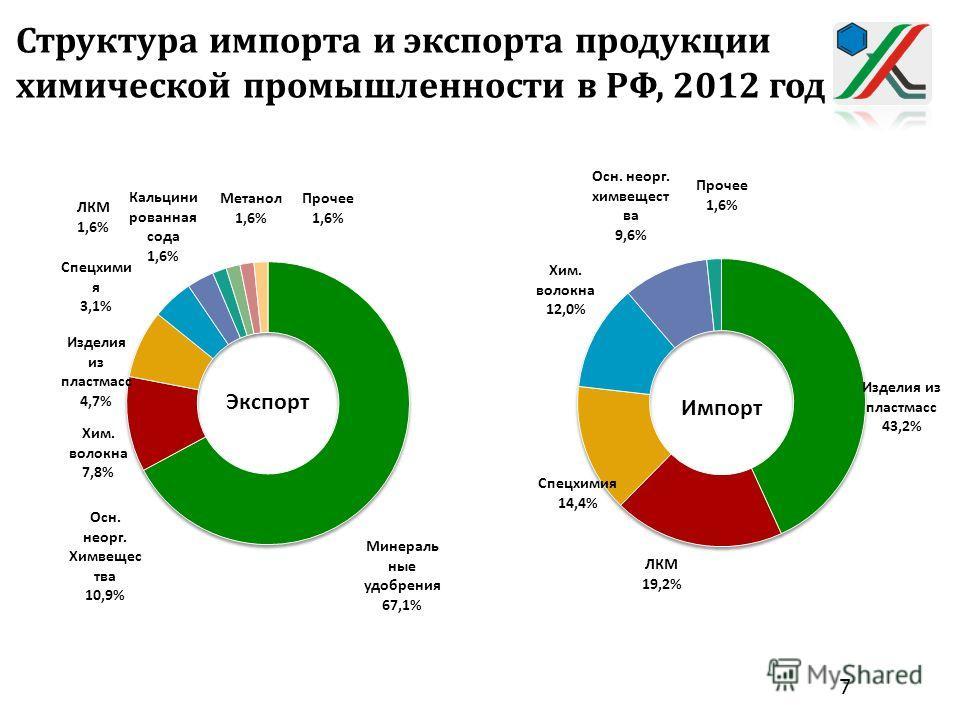 Структура импорта и экспорта