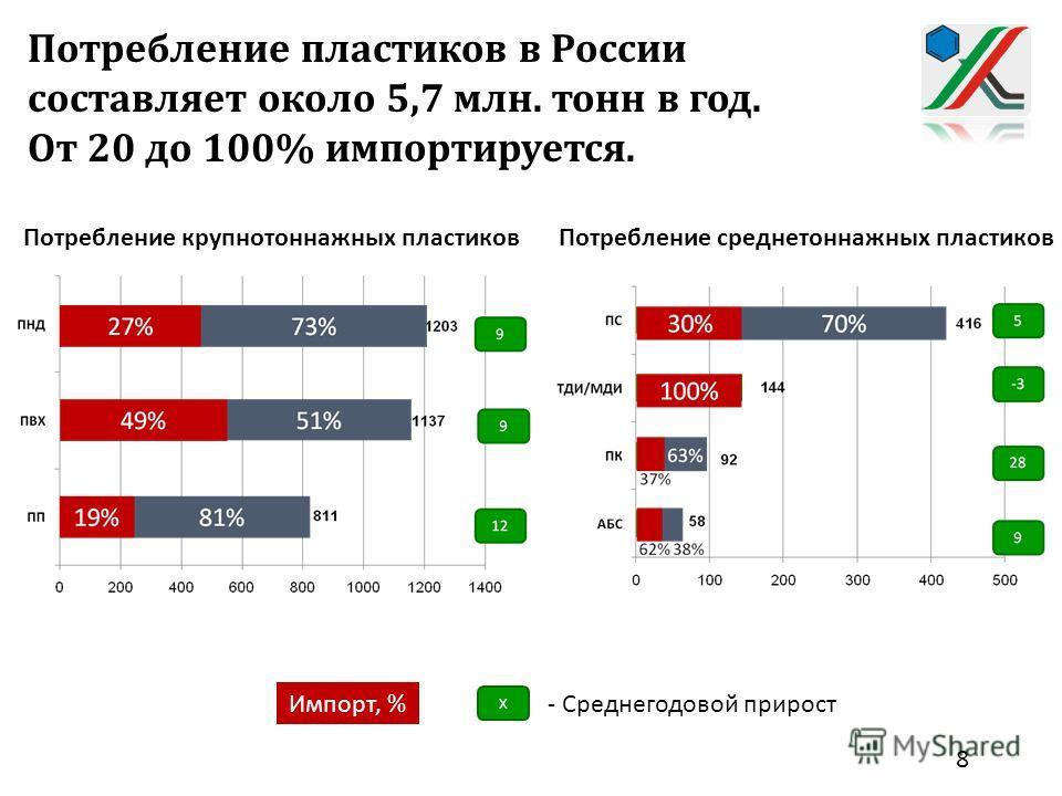 Потребление пластиков в России составляет около 5,7 млн. тонн в год. От 20 до 100% импортируется. Потребление крупнотоннажных пластиков Потребление среднетоннажных пластиков Импорт, % Х - Среднегодовой прирост 8