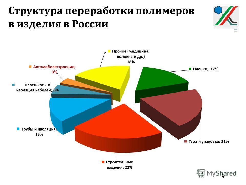 Структура переработки полимеров в изделия в России 9