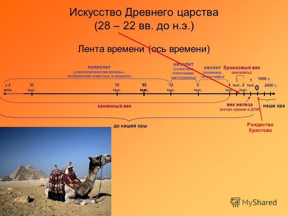 Искусство Древнего царства (28 – 22 вв. до н.э.) Лента времени (ось времени) к 2 млн. 15 тыс. 8 тыс. 4 тыс. 2 тыс. 1 тыс. 0 15 тыс. 12 тыс. 18 тыс. 30 тыс. 1000 г. 2000 г. 3 тыс. наша эра до нашей эры каменный век бронзовый век (мегалиты) век железа