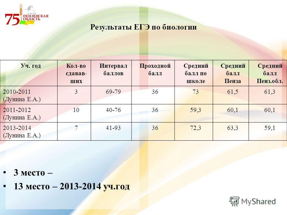 Результаты ЕГЭ по биологии Уч. год Кол-во сдавав- ших Интервал баллов Проходной балл Средний балл по школе Средний балл Пенза Средний балл Пенз.обл. 2010-2011 (Лунина Е.А.) 369-79367361,561,3 2011-2012 (Лунина Е.А.) 1040-763659,360,1 2013-2014 (Лунин
