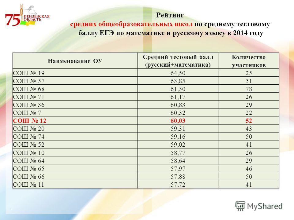 . Рейтинг средних общеобразовательных школ по среднему тестовому баллу ЕГЭ по математике и русскому языку в 2014 году
