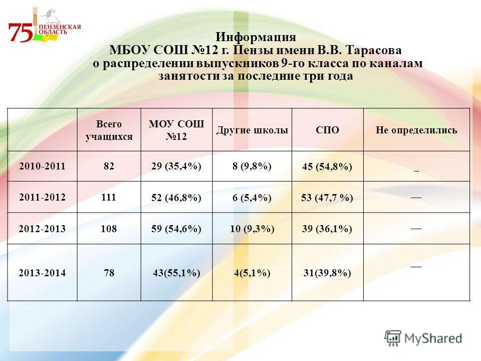 Информация МБОУ СОШ 12 г. Пензы имени В.В. Тарасова о распределении выпускников 9-го класса по каналам занятости за последние три года Всего учащихся МОУ СОШ 12 Другие школы СПОНе определились 2010-20118229 (35,4%)8 (9,8%)45 (54,8%)_ 2011-201211152 (