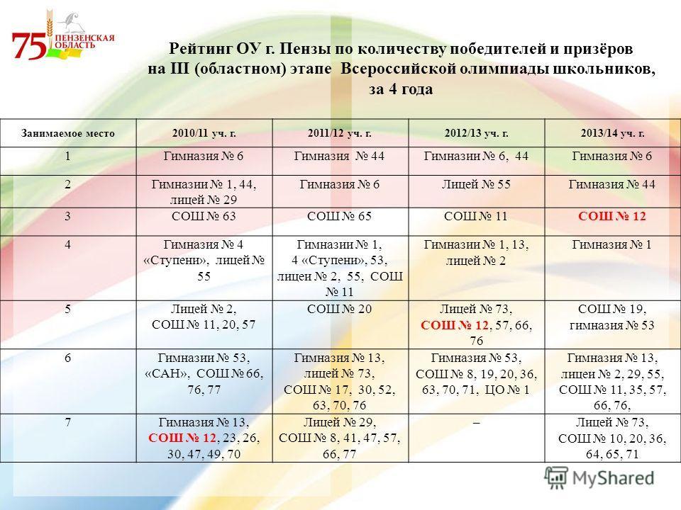 Рейтинг ОУ г. Пензы по количеству победителей и призёров на III (областном) этапе Всероссийской олимпиады школьников, за 4 года Занимаемое место 2010/11 уч. г.2011/12 уч. г.2012/13 уч. г.2013/14 уч. г. 1Гимназия 6Гимназия 44Гимназии 6, 44Гимназия 6 2