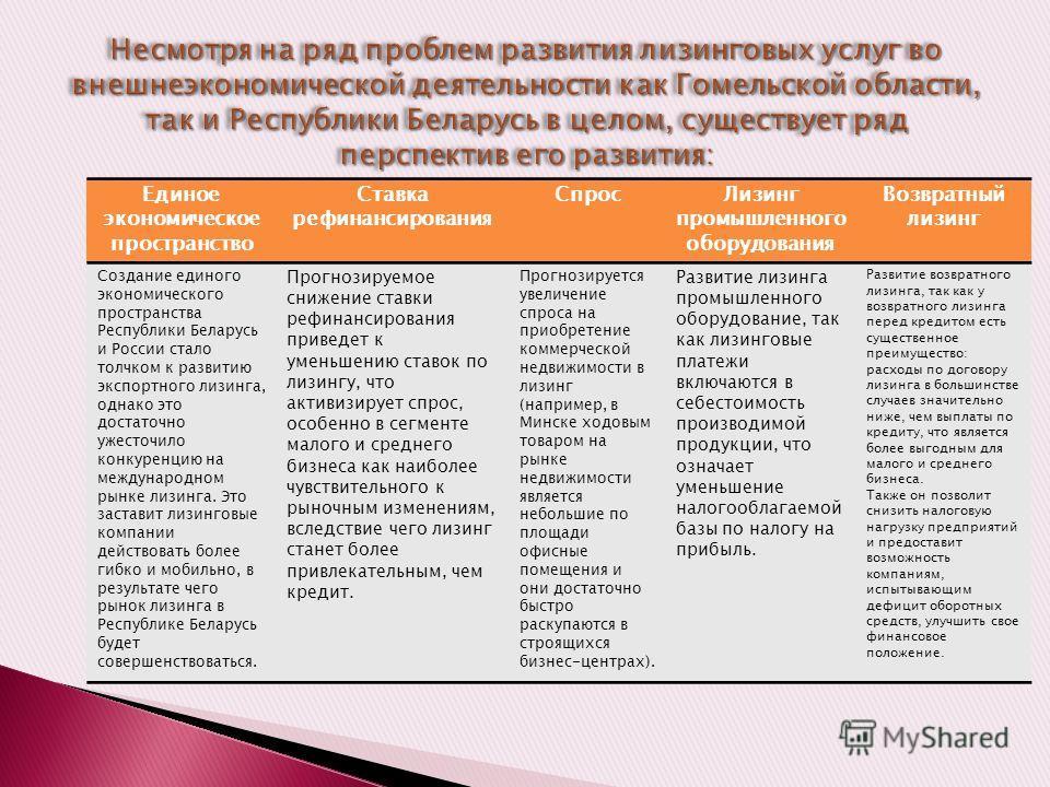 Единое экономическое пространство Ставка рефинансирования Спрос Лизинг промышленного оборудования Возвратный лизинг Создание единого экономического пространства Республики Беларусь и России стало толчком к развитию экспортного лизинга, однако это дос
