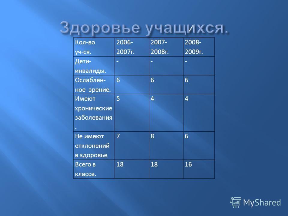 Кол-во уч-ся. 2006- 2007 г. 2007- 2008 г. 2008- 2009 г. Дети- инвалиды. --- Ослаблен- ное зрение. 666 Имеют хронические заболевания. 544 Не имеют отклонений в здоровье 786 Всего в классе. 18 16