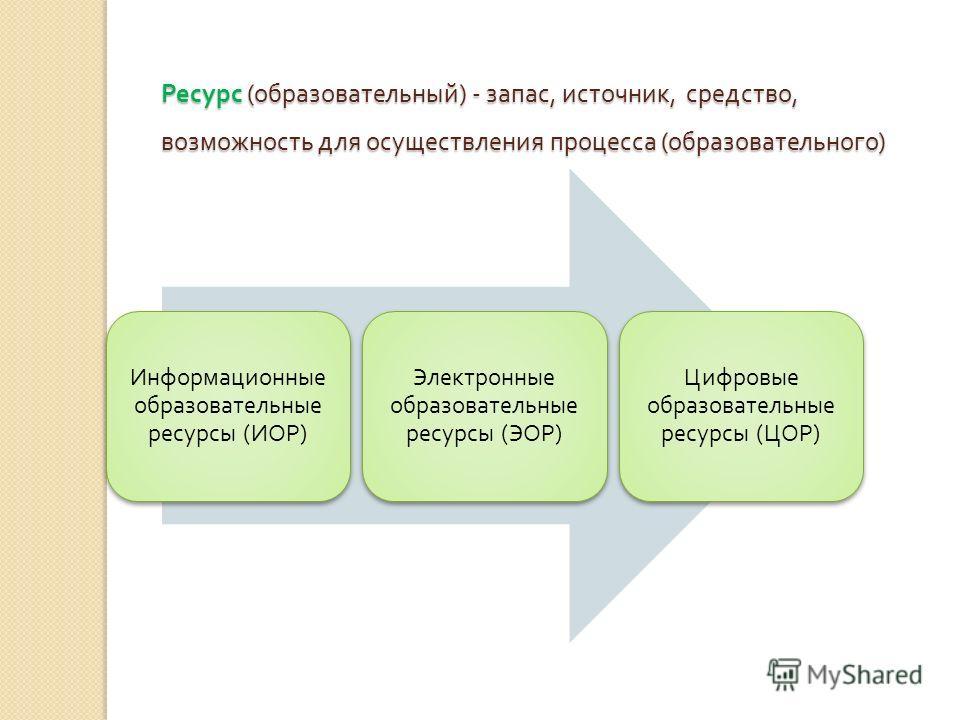 Ресурс ( образовательный ) - запас, источник, средство, возможность для осуществления процесса ( образовательного ) Информационные образовательные ресурсы ( ИОР ) Электронные образовательные ресурсы ( ЭОР ) Цифровые образовательные ресурсы ( ЦОР )