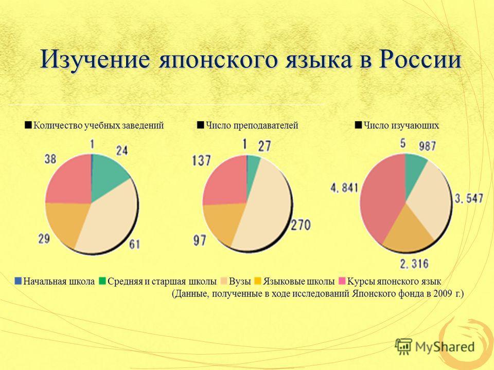 Изучение японского языка в России