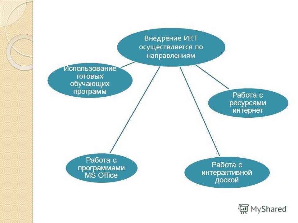 Внедрение ИКТ осуществляется по направлениям Работа с программами MS Office Работа с ресурсами интернет Работа с интерактивной доской Использование готовых обучающих программ