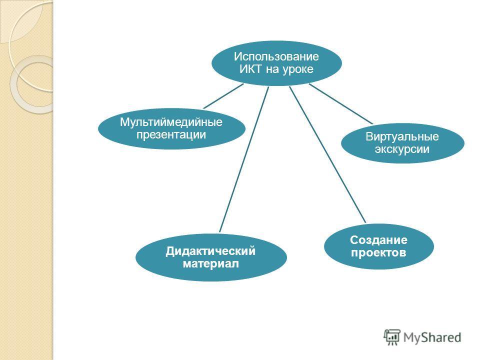 Использование ИКТ на уроке Мультиймедийные презентации Виртуальные экскурсии Дидактический материал Создание проектов
