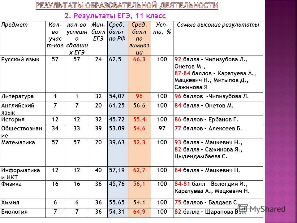 2. Результаты ЕГЭ, 11 класс Предмет Кол- во учас т-ков кол-во успешн о сдавши х ЕГЭ Мин. балл ЕГЭ Сред. балл по РФ Сред. балл по гимназ ии Усп- ть, % Самые высокие результаты Русский язык 57 2462,566,310092 балла – Чипизубова Л., Онетов М., 87-84 бал