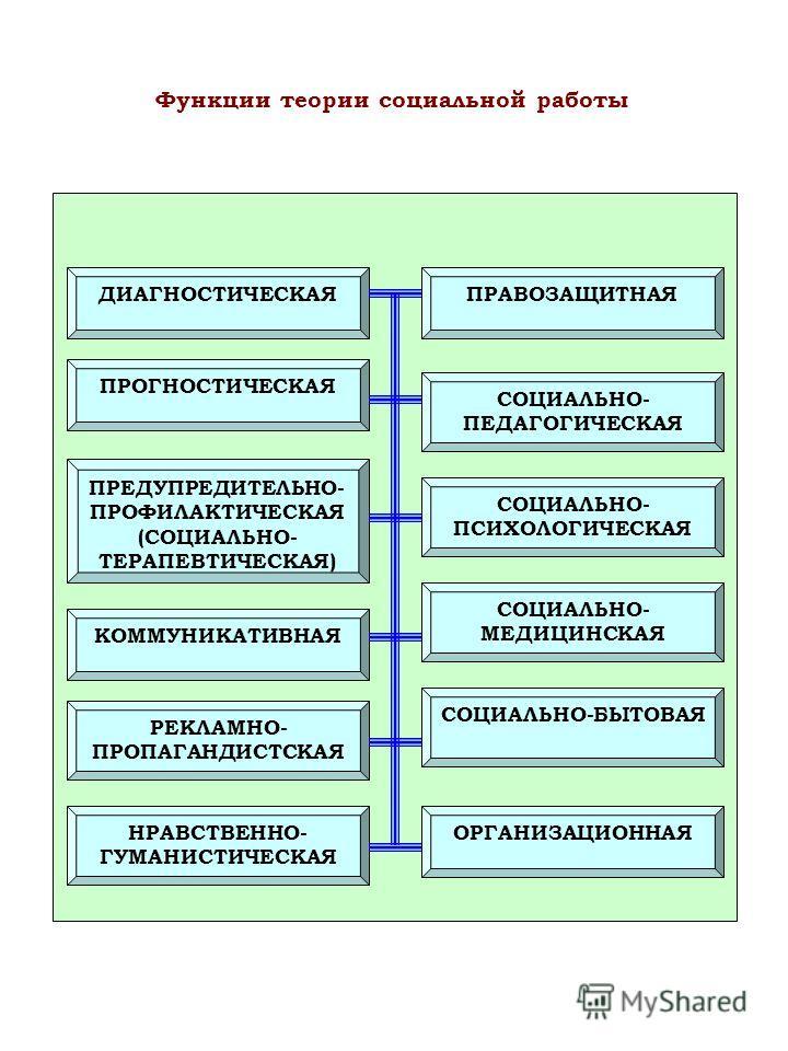 ДИАГНОСТИЧЕСКАЯ ПРОГНОСТИЧЕСКАЯ ПРЕДУПРЕДИТЕЛЬНО- ПРОФИЛАКТИЧЕСКАЯ (СОЦИАЛЬНО- ТЕРАПЕВТИЧЕСКАЯ) ПРАВОЗАЩИТНАЯ СОЦИАЛЬНО- ПЕДАГОГИЧЕСКАЯ СОЦИАЛЬНО- ПСИХОЛОГИЧЕСКАЯ СОЦИАЛЬНО- МЕДИЦИНСКАЯ СОЦИАЛЬНО-БЫТОВАЯ КОММУНИКАТИВНАЯ РЕКЛАМНО- ПРОПАГАНДИСТСКАЯ НРА