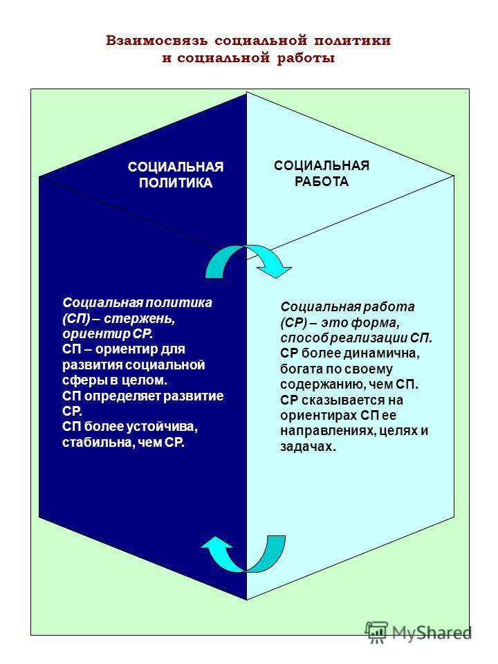 Взаимосвязь социальной политики и социальной работы СОЦИАЛЬНАЯ ПОЛИТИКА СОЦИАЛЬНАЯ РАБОТА Социальная политика (СП) – стержень, ориентир СР. СП – ориентир для развития социальной сферы в целом. СП определяет развитие СР. СП более устойчива, стабильна,